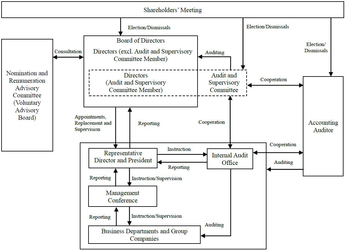 Corporate Governance Regime