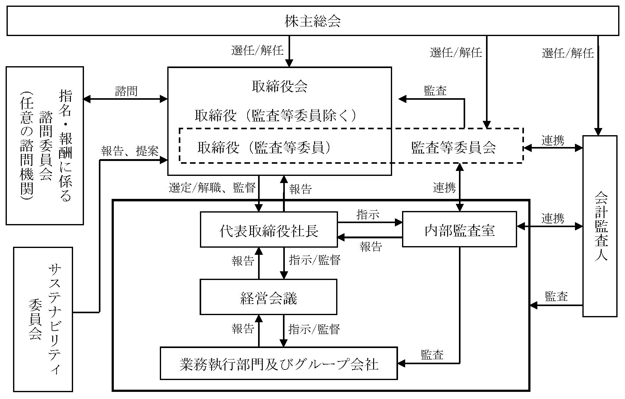 コーポレート・ガバナンス体制概念図